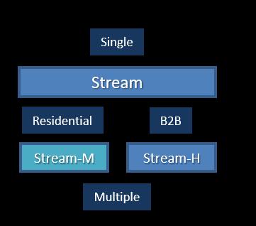 Teamly Digital Stream Portfolio