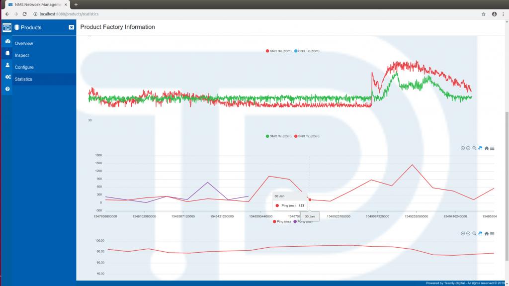 Teamly Digital Stream - TDNMS - SNR Display - Network Managemet System