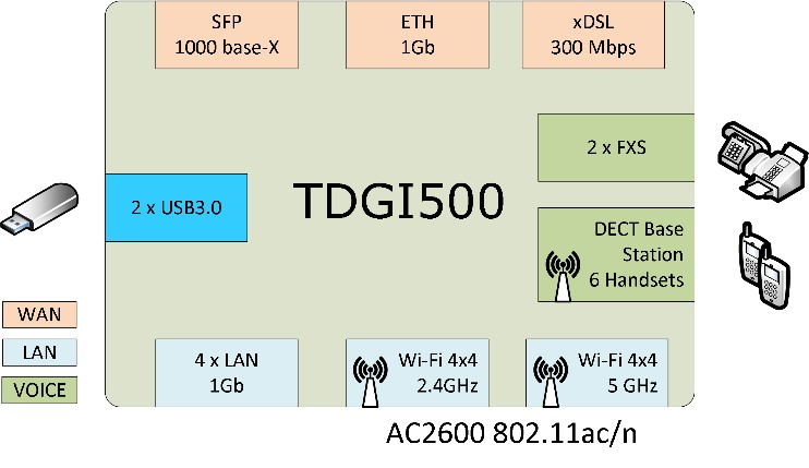 Teamly Digital - TDGI500 overview
