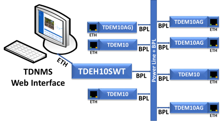 Teamly Digital - TDEx10 BPL Topology - Broadband Over PowerLine