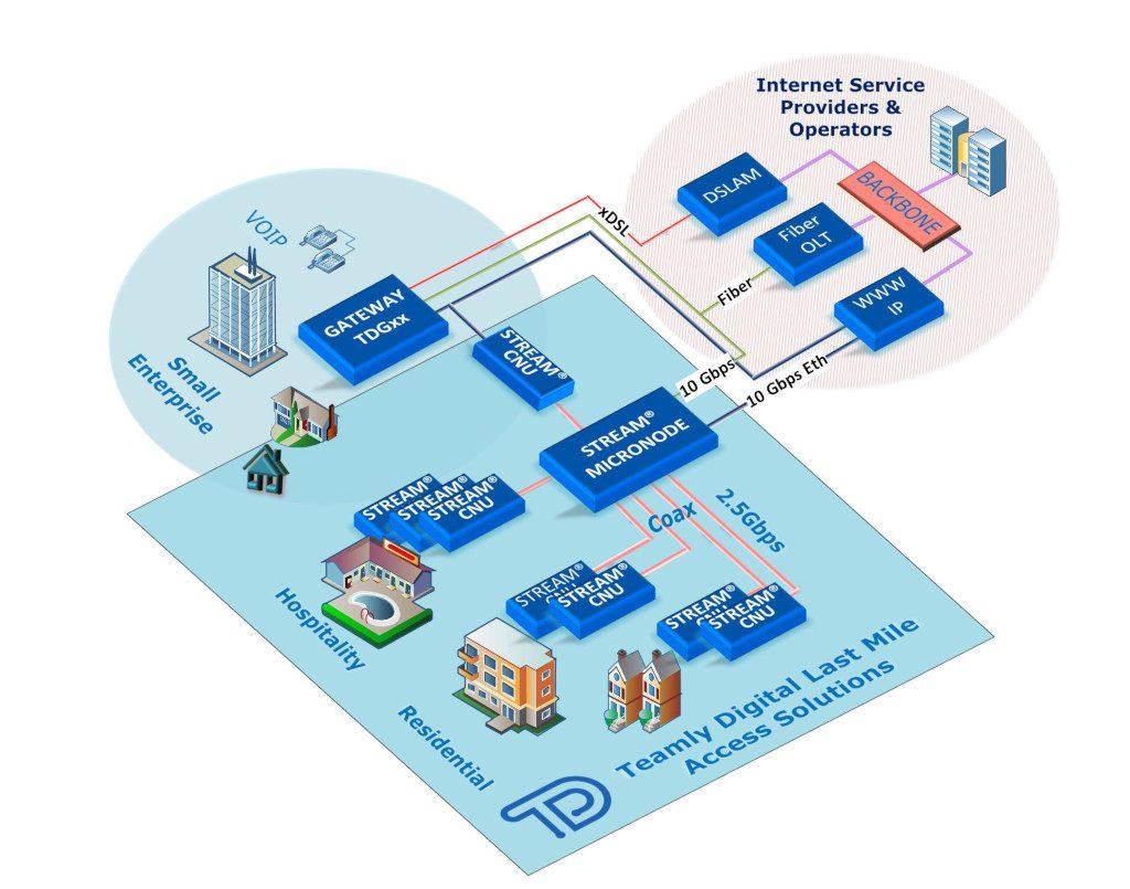 Teamly Digital Access Solutions