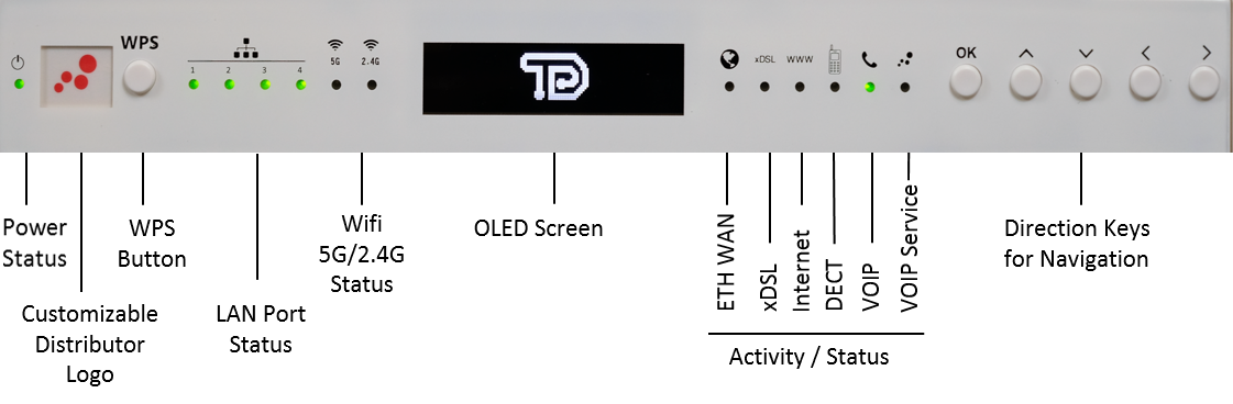Teamly Digital TDGI500 Front Panel